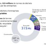 De la gestion des déchets à l'économie circulaire